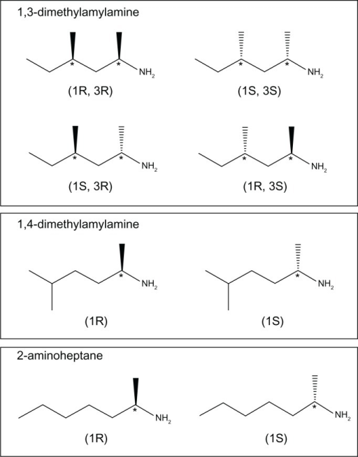 Chemical structures of the stereoisomers of 1,3-DMAA, 1,4-