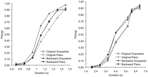Proportion of long responses plotted against stimulus duration for the original and the backward version of orchestral and piano music in the 0.5–1.7 and the 2.0–6.8 s duration conditions.