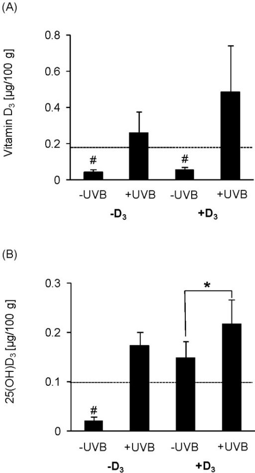 UVB exposure increases vitamin D3 content in skeletal muscle.(A) Data in the top panel represent mean ± SD (n = 9) of vitamin D3 content in fibularis longus muscle of non-treated (-UVB) or UVB-treated (+UVB) hens that were fed either a vitamin D3-deficient (-D3) or vitamin D3-adequate diet (+D3), respectively. Values below the detection limit of 0.17 µg/100g for vitamin D3 are represented by randomly assigned values (#). The detection limit is marked by a dotted line (…). UVB exposure, but not dietary vitamin D3 was capable of increasing the vitamin D3 content in muscle to values above the detection limit. (B) Data in the bottom panel represent mean ± SD (n = 9) of 25(OH)D3 content in fibularis longus muscle of non-treated (-UVB) or UVB-treated (+UVB) hens that were fed either a vitamin D3-deficient (-D3) or vitamin D3-adequate diet (+D3), respectively. Values below the detection limit of 0.1 µg/100g for 25(OH)D3 are represented by randomly assigned values (#). The detection limit is marked by a dotted line (…). Individual means of the groups were compared by post-hoc test. Asterisks within one diet group (-D3 and +D3) indicate a significant difference between -UVB and +UVB groups, *p<0.05.