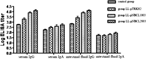 Anti-toxin A (TcdA) IgG and IgA antibodies in serum and intestinal fluid of different groups of hamsters. The anti-TcdA IgA titer in serum of secreted-protein and membrane-anchored plasmid groups was higher than that of the control group (P < 0.05). There was no significant difference in anti-TcdA IgA titer of intestinal fluid among all groups.
