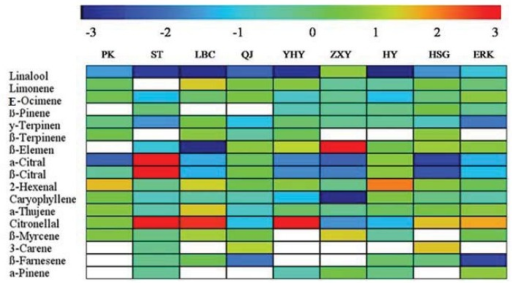 Ratio of volatiles in mature to young leaves from nine citrus cultivars. The full cultivar names corresponding to the abbreviations are as indicated in Table 1. Color code shown above the figure: red shows high, blue low. The blank cells indicate volatiles absent in both young and mature leaves.