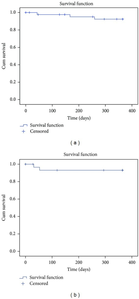 One-year survival in pulmonary arterial hypertension (a) and chronic thromboembolic pulmonary hypertension (b) patients.