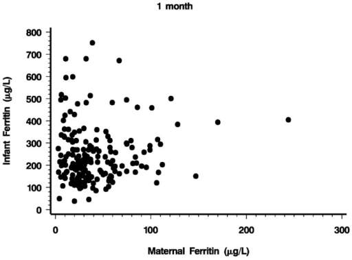 Relationship between maternal and infant plasma ferritin one month after birth (r = 0.081, p = 0.283).