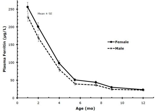 PF of males and females. Differences were statistically significant except at 1 and at 12 months.