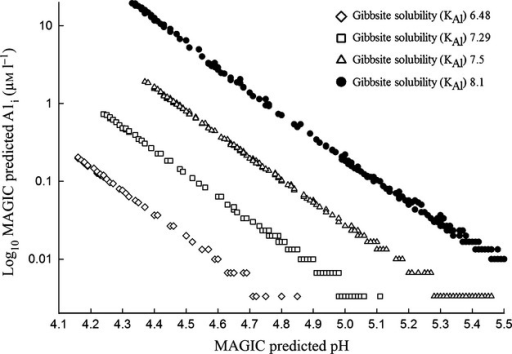 Plot of log10 transformed relationship between MAGIC predicted pH and Ali (μmol L−1) at a range of gibbsite solubility constants.