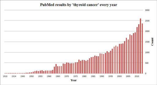 Number of PubMed articles returned by the 'thyroid cancer' query. The size of thyroid cancer related literature is increasing rapidly, with over 2,000 articles published annually in recent years.