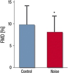 Effects of nighttime noise on flow-mediated dilation (FMD) in patients with or being at risk for coronary artery disease. Data are mean ± SD of 60 patients, *p < 0.001 adjusted for gender, age, night sequence, PSQI, overall noise sensitivity (NoiSeQ), sleep related noise sensitivity, attitude towards aircraft noise, and the results of the Morning Evening Questionnaire