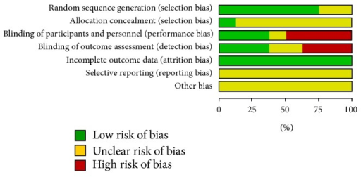 Risk of bias graph: review authors' judgments about each risk of bias item presented as percentages across all included studies.
