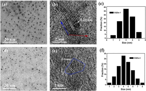 TEM and AFM characterization. (a) TEM images of GQDs-1 at 20 nm. (b) The HRTEM images of GQDs-1 with measured lattice spacing and edge structures at 2 nm. (c) Diameter distribution of the GQDs-1. (d) TEM images of GQDs-2 at 20 nm. (e) The HRTEM images of GQDs-2 with measured lattice spacing and edge structures at 2 nm. (f) Diameter distribution of the GQDs-2.