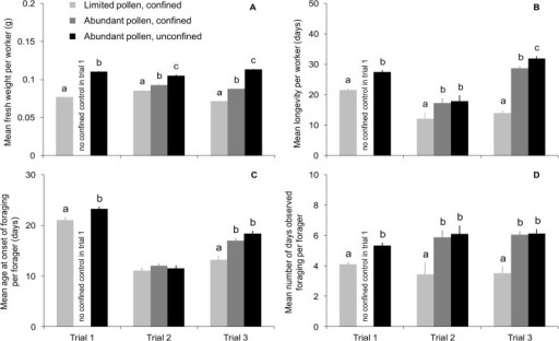Weight, longevity, and foraging activity of adult workers were reduced when access to pollen was limited during larval development.Mean (± SEM) A) fresh weight of focal workers at adult emergence, B) longevity of focal workers, C) age at onset of foraging for focal workers who foraged, and D) number of days observed foraging for focal workers who foraged. Focal workers originated from source colonies that were split into colony subunits that had either limited or abundant supplies of pollen when focal workers were reared as larvae. Subunits were either confined to a cool incubator to prevent further pollen foraging (pollen-limited or confined controls) or allowed to forage freely (unconfined controls). When development was complete, focal workers were co-fostered as adults in an unrelated host colony. The experiment was replicated in three separate trials that used different source and host colonies. Means comparisons were made within trials wherever treatment effects were significant after a Bonferroni correction; significant differences between treatments are indicated by letters.