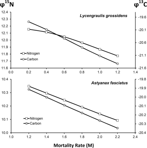 Estimates of the Weighted Isotopic Signature (φ15N or φ13C, ‰) for Lycengraulis grossidens and Astyanax fasciatus at different mortality rates, keeping the growth parameters constant.