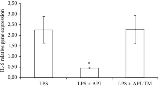 Relative gene expression of IL-6 in IPEC-J2 cells exposed to LPS treatment (at 1 μg/mL; 1 h treatment). Effect of apigenin (25 μM) and apigenin-trimethylether (25 μM) on the IL-6 mRNA levels (n = 3-4/group; *P < 0.05). Data are shown as means + standard deviations. API = apigenin; API-TM = apigenin-trimethylether.