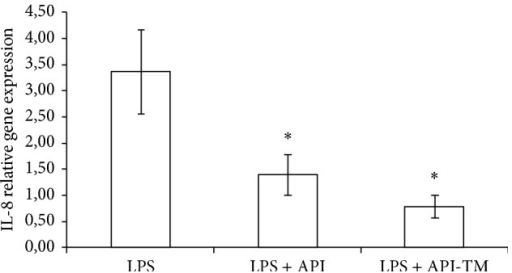 Relative gene expression of IL-8 in IPEC-J2 cells exposed to LPS treatment (at 1 μg/mL; 1 h treatment). Effect of apigenin (25 μM) and apigenin-trimethylether (25 μM) on the IL-8 mRNA levels (n = 3-4/group; *P < 0.05). Data are shown as means + standard deviations. API = apigenin; API-TM = apigenin-trimethylether.
