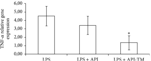 Relative gene expression of TNF-α in IPEC-J2 cells exposed to LPS treatment (at 1 μg/mL; 1 h treatment). Effect of apigenin (25 μM) and apigenin-trimethylether (25 μM) on the TNF-α mRNA levels (n = 3-4/group; *P < 0.05). Data are shown as means + standard deviations. API = apigenin; API-TM = apigenin-trimethylether.