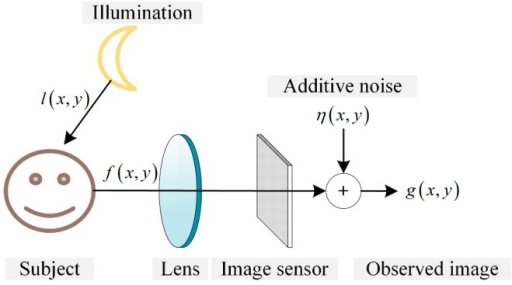 Image degradation model with an image sensor under low-light conditions.