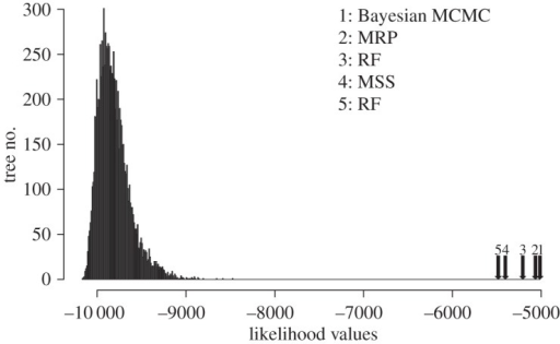 A graph showing the comparison of the distribution of the likelihood scores for 1000 random supertrees on the same taxon set of the metazoan dataset and the likelihood scores for the metazoan phylogeny inferred by the MSS, RF, MRP and Bayesian SMs.