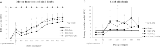 Functional recovery of hindlimb motor (A) and sensory functions (B) following SCI in Sham, SCI+SAL, SCI+ALG and SCI+ALG+GFs experimental groups. (A) *P < 0.05 indicates significant differences among the experimental groups.