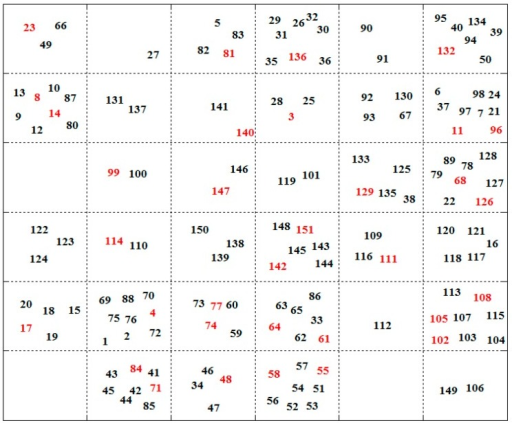 Self-organizing map showing the distribution of the training and test sets. The test set is labeled in red and the training set in black, respectively. The number equals to the series number of the molecules of the TNF-α release inhibitors.