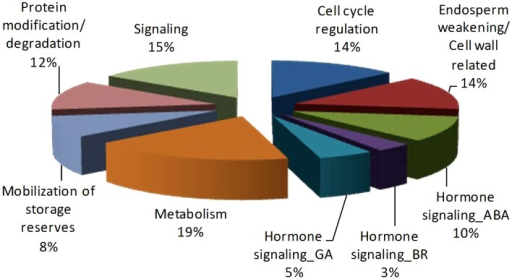 Pie Chart Representing Germination Relevant Key Protein Open I