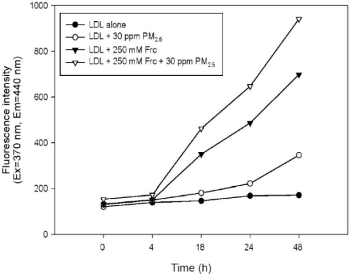 Measurement of glycation extent of LDL modified by PM2.5 in the presence of fructose based on fluorescence intensity.