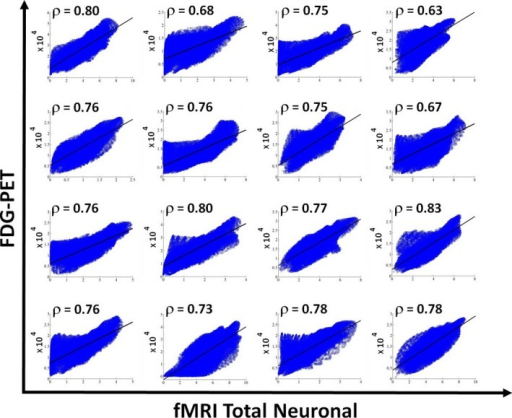 Scatter plots for all the 16 healthy controls showing the correlation between the FDG‐PET after partial volume correction versus the fMRI‐total neuronal activity for voxels belonging to gray matter. Solid line indicates the best linear fit to the data and on the upper left corner of each scatter plot the linear correlation value is reported.