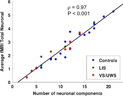 Average fMRI total neuronal activity over gray matter voxels versus total number of neuronal components combining all subjects, healthy controls (CTR), locked‐in (LIS) syndrome patients and vegetative state/unresponsive wakeful syndrome (VS/UWS) patients. Solid line indicates the best linear fit to the data and on the upper right corner the linear correlation value with its corresponding P‐value are reported.