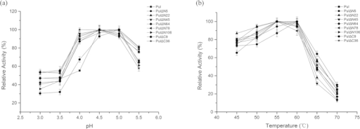 Effects of (a) pH value and (b) temperature on the enzyme activities of the PUL and its truncated mutants. Activity was measured in 0.1 M sodium acetate buffer from pH 3.0 to pH 5.5 or at the temperatures ranging from 45–70 °C. The highest activity was taken as 100%. The error bars showed the standard deviations of three replicates.