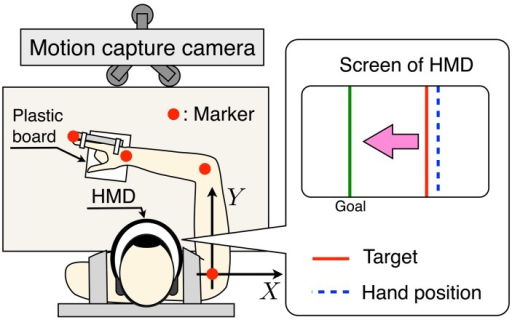 Schematic diagram of the measurement experiment setup. Subjects perform a one-dimensional target-tracking task while sitting in a chair and wearing a seatbelt. A head-mounted display (HMD) is secured to the individual's head. Markers are placed on the arm segments identified in Figure 2. The one-dimensional hand position of the subject and the target hand position are shown by screen of the HMD.
