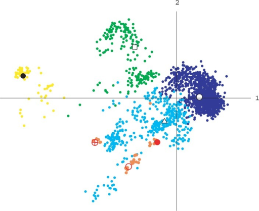 PCA of the ensemble of Loop M20 in DHFR at 300 K, projected on the first and second principal axes. The blue, cyan, green and yellow dots correspond to the M20α, M20β, M20γ and M20δ clusters, respectively. The filled red circles, open red circles and red circles with a cross correspond to crystal structures of the closed form with NADP+ (PDB code, 1RX2), the open form with NADP+ (1RA2) and the occluded form without NADP+ (1RX5), respectively. The other 34 crystal structures are indicated by filled orange circles.