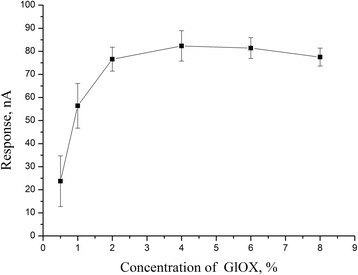 Dependence of responses of biosensor based on GlOx, adsorbed on silicalite, on enzyme concentration at membrane deposition. Measurements in 20 mM HEPES buffer, pH 7.4, at a constant potential of +0.6 V vs Ag/AgCl reference electrode. Glutamate concentration, 1 mM