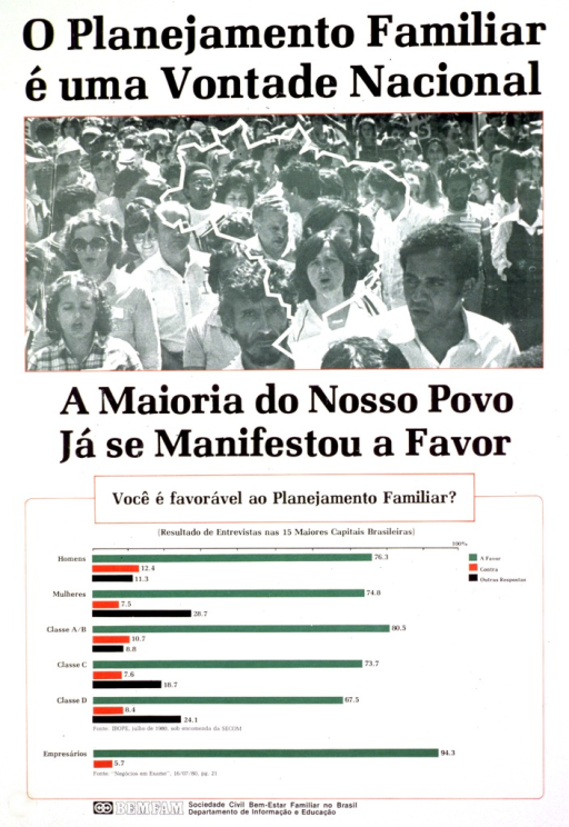 <p>Predominantly white poster with black lettering.  Initial title phrase at top of poster.  Visual image is a reproduction of a b&amp;w photo showing a crowd of people.  An outline of Brazil is superimposed on the photo.  Remaining title text below photo.  Lower portion of poster features color bar graphs depicting responses to the question &quot;Are you in favor of family planning.&quot;  Publisher information at bottom of poster.</p>