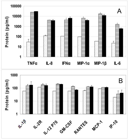 Cytokines secreted by flow purified pDC 4 hr post-stimulation with TLR7 agonists. Cell culture supernatants collected after stimulation were evaluated for cytokine protein expression using a Luminex 25-Plex assay. (A) Secreted TNFα, IL8, IFNα, MIP-1α, MIP-1β and IL6. (B) secreted IL1β, IL2R, IL12P70, Rantes, GM-CSF, MCP-1, and IP-10. Dotted bars, vehicle stimulated samples; hatched bars, 3M-852A-stimulated samples and solid bars, 3M-011-stimulated samples. The results are expressed as mean + SD, n = 2 donors.