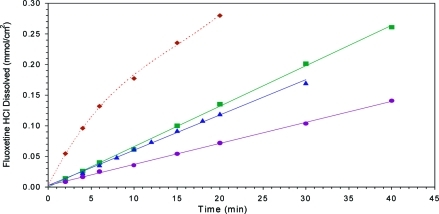 Intrinsic dissolution profile of fluoxetine HCl and its cocrystals measured in water at 10 °C. (Top ⧫) fluoxetine HCl/succunic acid cocrystal; (middle ◼) fluoxetine HCl; (middle ▲) fluoxetine HCl/fumaric acid cocrystal; (bottom ●) fluoxetine HCl/benzoic acid cocrystal. Figure modified from ref (12).