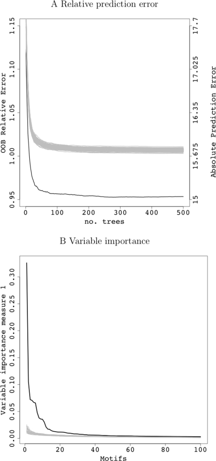 Outputs of (A) relative prediction error (left axis) and absolute prediction error (right axis) and (B) variable importance measures from MRT.Black traces are the real, observed statistics, whereas gray traces are derived from the 100 permuted data. Only top 100 ordered motifs are drawn in B.