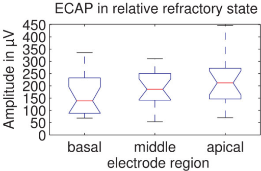 ECAP amplitude in relative refractory state for the different regions. The ECAP amplitude in relative refractory state shown for the different regions. There is a significant difference between the basal and apical region (p = 0.008).