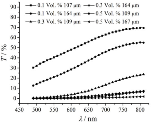 Spectral transmittance of magnetic fluid films with different thicknesses and various particle volume fractions.