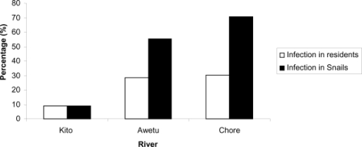 Rates of cercarial shading Biomphalaria snails and S. mansoni infection in residents nearby respective rivers in Jimma town, 2007.