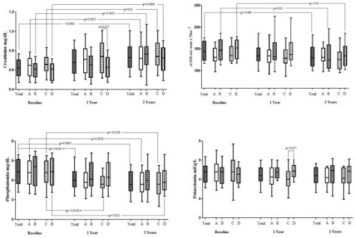 Renal function and tubular damage markers, at baseline and after 1 and 2 years, in the entire cohort, and in each treatment group. Patients were grouped according to the exposure to antiretrovirals: Group A = TDF, Group B = no TDF; Group C = TDF+PI, Group D = no TDF+PI. Statistical analysis related to baseline, 1 and 2 years in each group were performed through Friedman test. P-values related to analysis between group A versus group B and group C versus group D at each time point were obtained through Mann Whitney test (*), while those related to analysis between two time points among the same group with Wilcoxon matched-paired signed rank test (#).