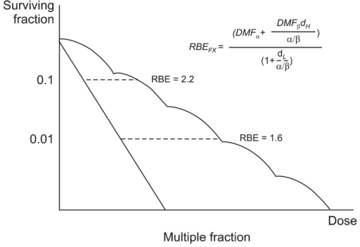 Relative biological effectiveness (RBE) after multiple fractionation. The effects of high linear energy transfer (LET) radiation can be described using similar equations, either by using different α and β parameters or by applying dose modifying factors (DMF) to the parameters describing the response to low LET radiation. The DMF is drawn by experimental results.