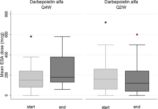 Start- and end- monthly ESA dose, Darbepoetin alfa. Starting and end-monthly dose of Darbepoietin alfa at 4 weeks (Q4W) and 2 weeks (Q2W ) administration intervals. Boxes represent 25th and 75th percentiles, whiskers 5th and 95th percentiles. N = 19.
