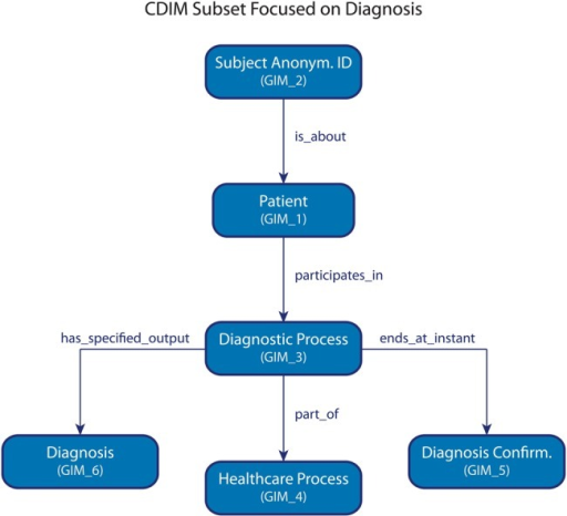 Clinical data integration model subset focused on diagnosis. Identifiers are in parentheses.
