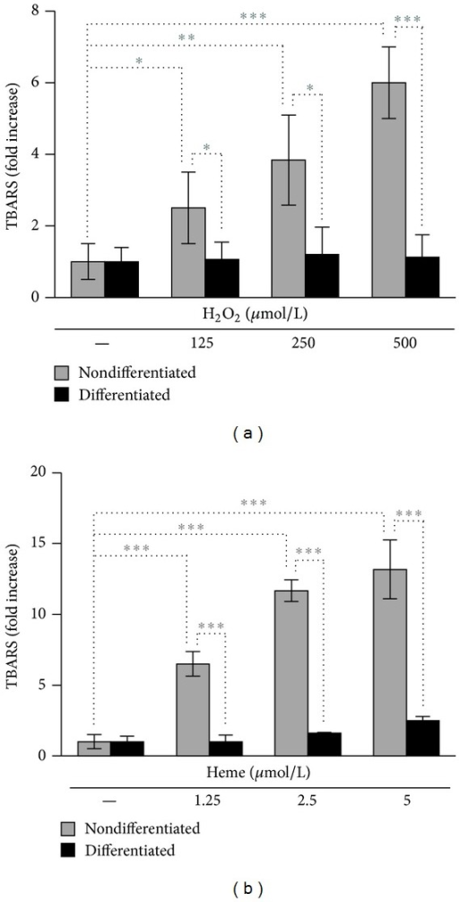 TBARS levels are elevated in nondifferentiated podocytes but not in differentiated cells under stress conditions. (a) Nondifferentiated and differentiated podocytes were exposed to H2O2 (0–500 μmol/L in HBSS) for 4 hours, followed by measurement of TBARS levels. (b) Nondifferentiated and differentiated podocytes were subjected to heme treatment (0–5 μmol/L in HBSS) for 4 hours, followed by measurement of TBARS levels. Results are expressed as fold increase over vehicle-treated controls and shown as mean values ± SEM of three independent experiments each performed in triplicates. *P < 0.05, **P < 0.01, and ***P < 0.001.