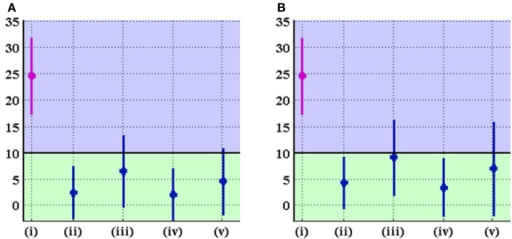 AC angle (in degrees) in the original and optimal orientations of the acetabulum for (A) linear and (B) non-linear DEA. The graph displays mean ± standard deviation of measurements for each group. The groups denoted by (i), (ii), (iii), (iv), and (v) represent the original alignment and the optimal alignments found using uniform, p-b dysplastic, p-b normal, and CT-based cartilage thickness models, respectively. The black line marks the border between normal and dysplastic values for the AC angle. Optimal orientation of the acetabulum results in improvement (decrease) of AC angle.