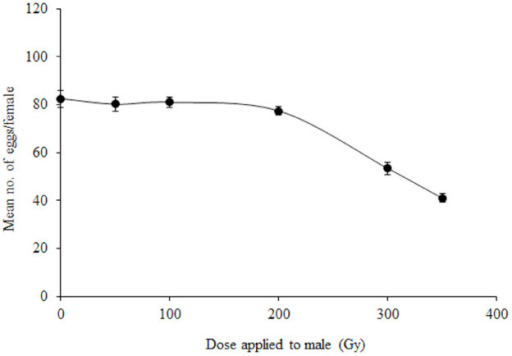 Effect of gamma radiation on fecundity (mean number of eggs per female) of Lobesia botrana females mated with irradiated males. Bars indicate standard errors. Mean of three replicates for each dose, 15 moth pairs per replicate High quality figures are available online.