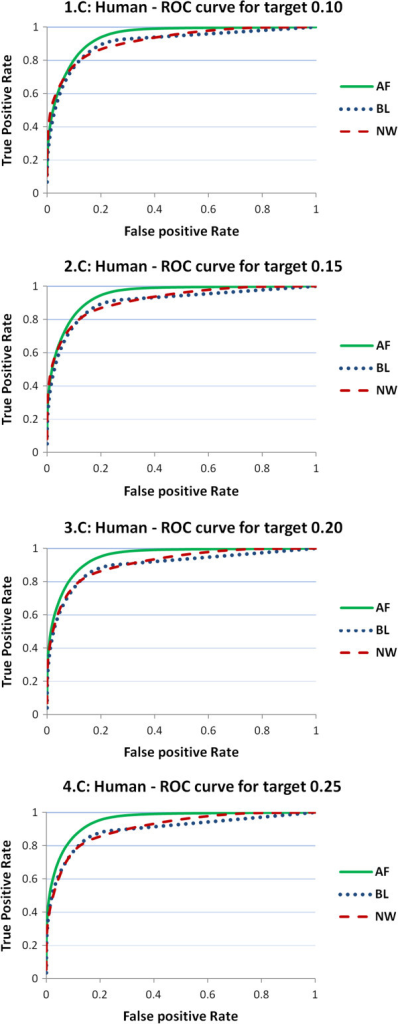 ROC curves from threshold predictors of human samples. ROC curves obtained from threshold predictors of four different reference values of the target BT distance (0.10, 0.15, 0.20, 0.25). The charts report the ROC curves for the three predictor distances (NW, BL, AF). Results are provided on samples for human (HA).