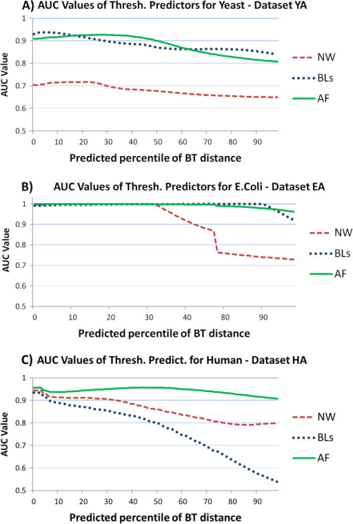 AUC values for target percentile values. AUC values for each percentile value of the target BT distance. The three panels report AUC values for the three predictor distances (NW, BL, AF). Results are provided on samples for yeast (panel A, YA), E. coli (panel B, EA), and human (panel C, HA).