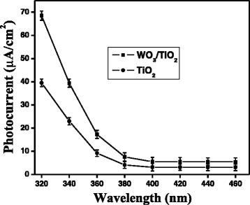 Action spectra of photocurrent in presence of TiO2and WO3/TiO2(deposition time = 5 min) thin film electrodes.