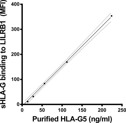 sHLA-G recognition by LILRB1 receptor.Straight line indicates the linear regression and dotted line indicates the 95% confidence interval of regression. MFI = mean fluorescence intensity. One unit/ml sHLA-G5 corresponds to 1ng/ml of purified sHLA-G5.