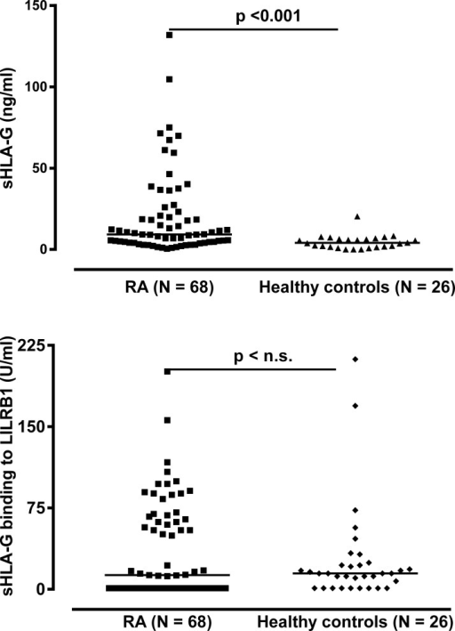 Soluble HLA-G level in plasma and its recognition by LILRB1 in RA patients and healthy controls.RA = Rheumatoid arthritis