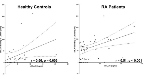 Correlation of sHLA-G levels and its recognition by LILRB1 receptor in RA patients and healthy controls.Straight line indicates the linear regression and dotted line indicates the 95% confidence interval of regression. Closed cycles indicate plasma samples of RA patients with HLA-G molecules with an impaired LILRB1 recognition.